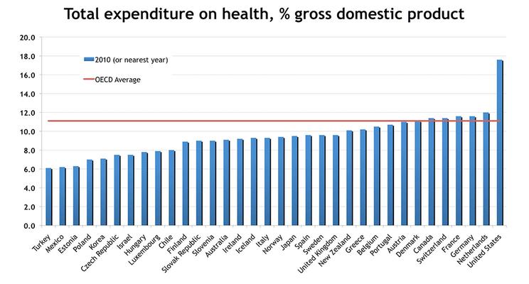 Spending_per_GDP
